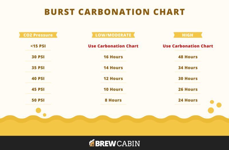 Burst Carbonation Chart