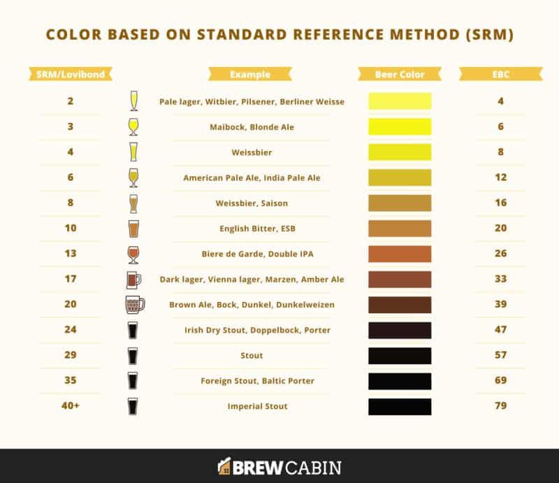 Beer Color Based on Standard Reference Method