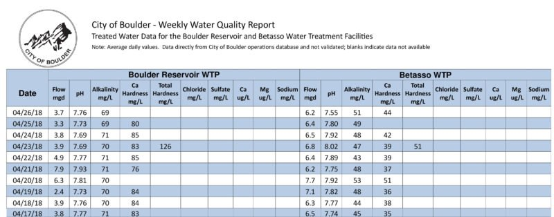 Boulder Brewing Water Quality Report