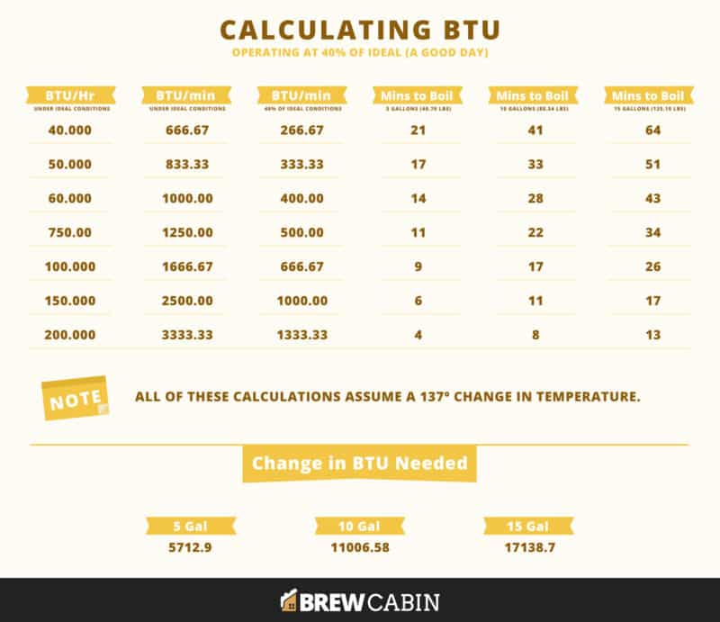 Calculating BTU at 40% of Ideal